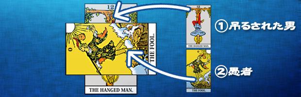 現在を表す場所に忍耐と努力を意味する吊るされた男のカードが置かれ、障害を表す場所に自由と気楽を意味する愚者のカードが置かれている