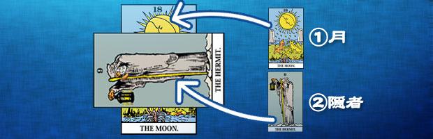 現在を表す場所に不安と裏切りを意味する月のカードが置かれ、障害を表す場所に知的で動かない様子を意味する隠者のカードが置かれている。